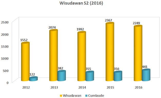 s2_wisudawan_2016