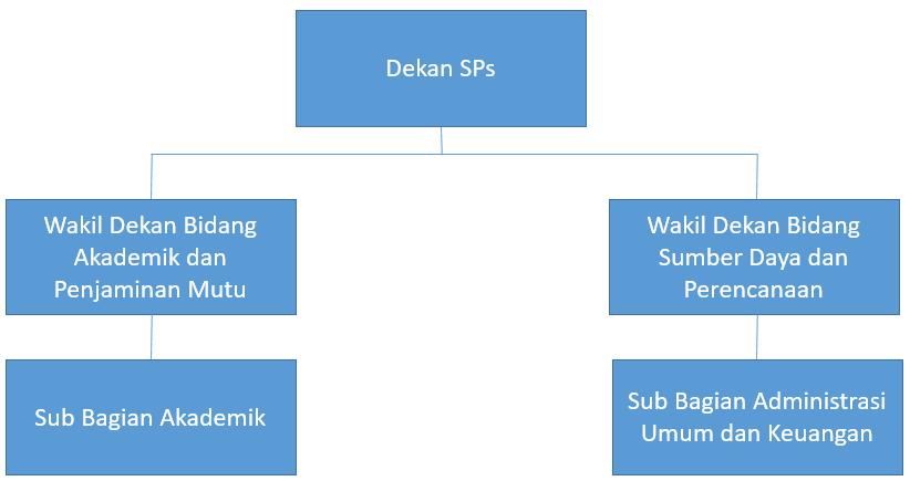 sps_organisasi