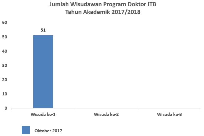 wisuda_s3_oktober_2017
