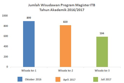 wisudawan_s2_juli_2017