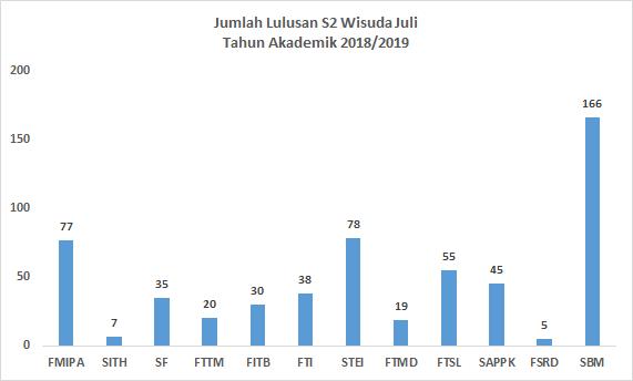 wisuda_s2_juli_2019_fakultas