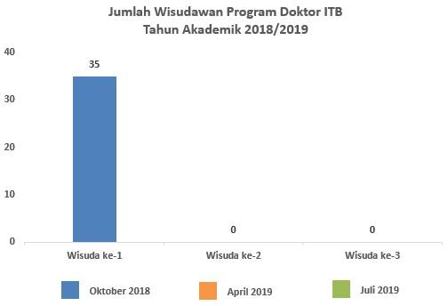 wisudawan_s3_oktober_2018