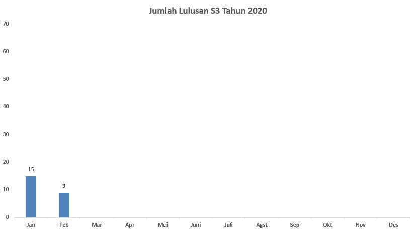 lulusan_s3_feb_2020