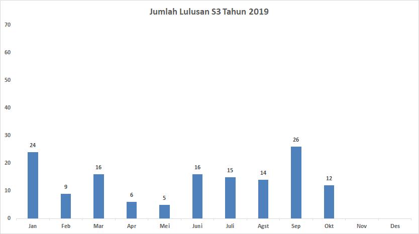 Lulusan S3 Oktober 2019