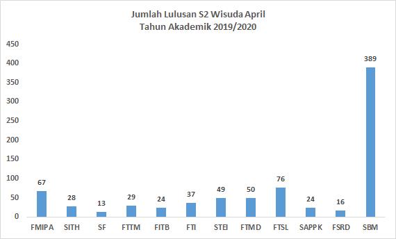wisuda_s2_april_2020_fak